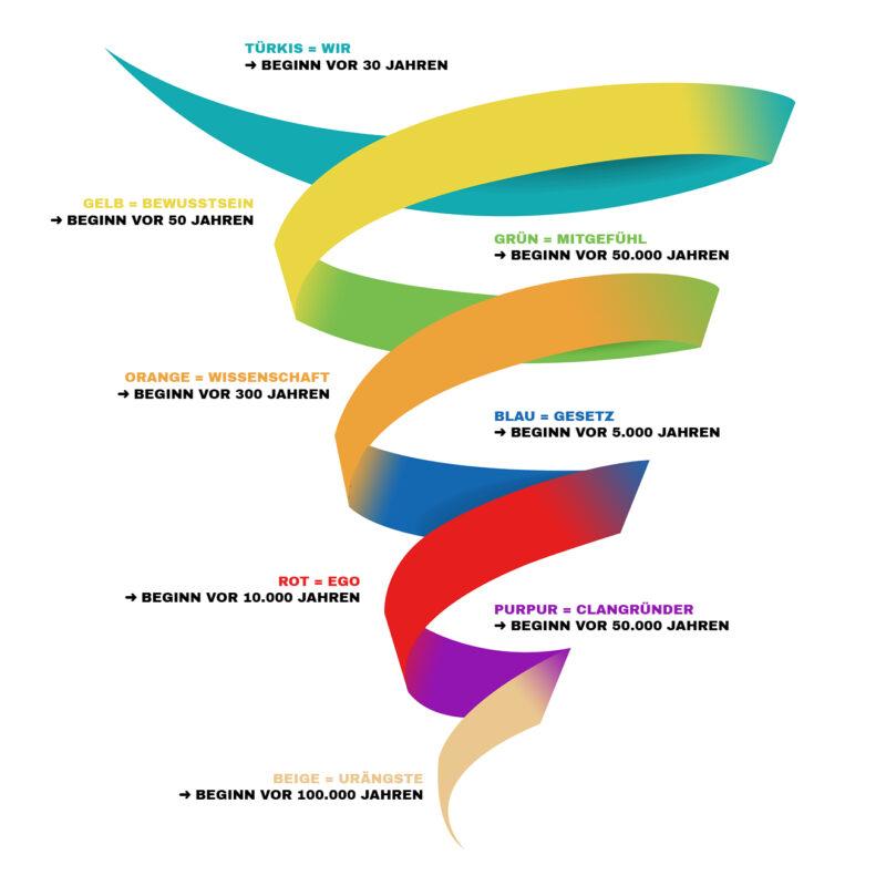 Spirale der Evolution