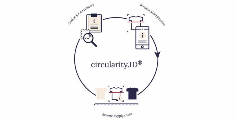 Illustration der circularity.ID
